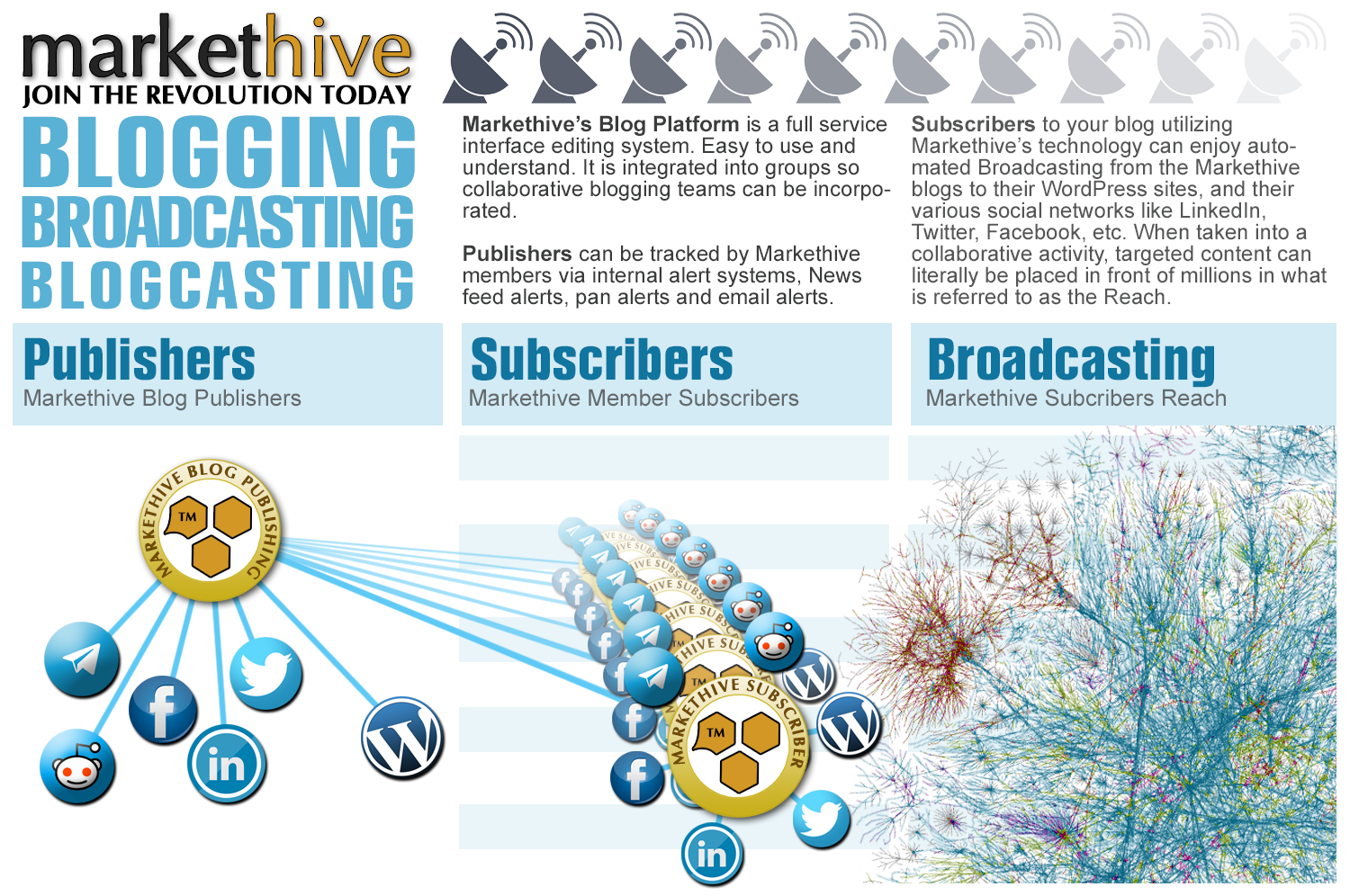 Blogging broadcasting combined