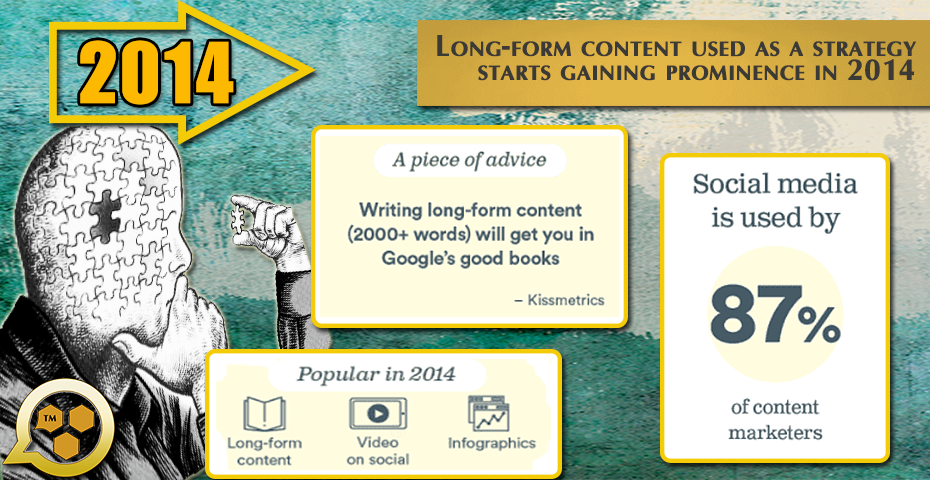 2014 Long Form Content more prominent