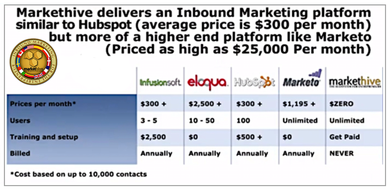 inbound Marketing Comparison